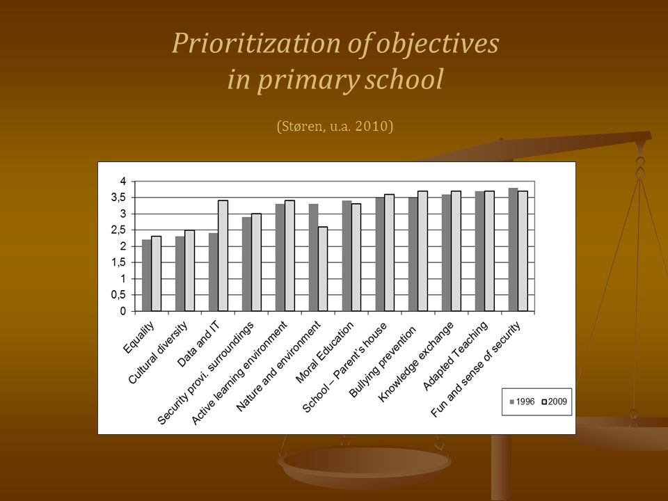 Prioritization of objectives in primary school (Støren, u.a. 2010)