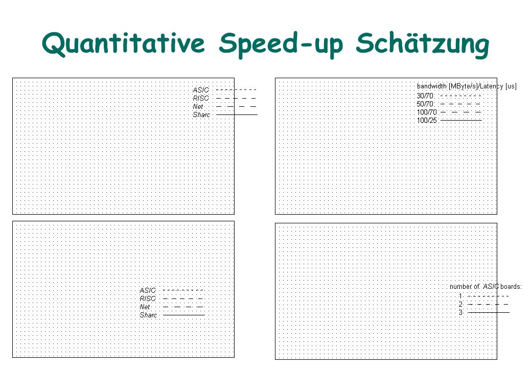 Quantitative Speed-up Schätzung