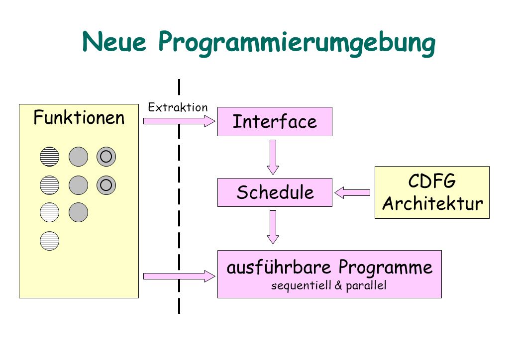 Neue Programmierumgebung Funktionen Interface CDFG Architektur Schedule Extraktion ausführbare Programme sequentiell & parallel