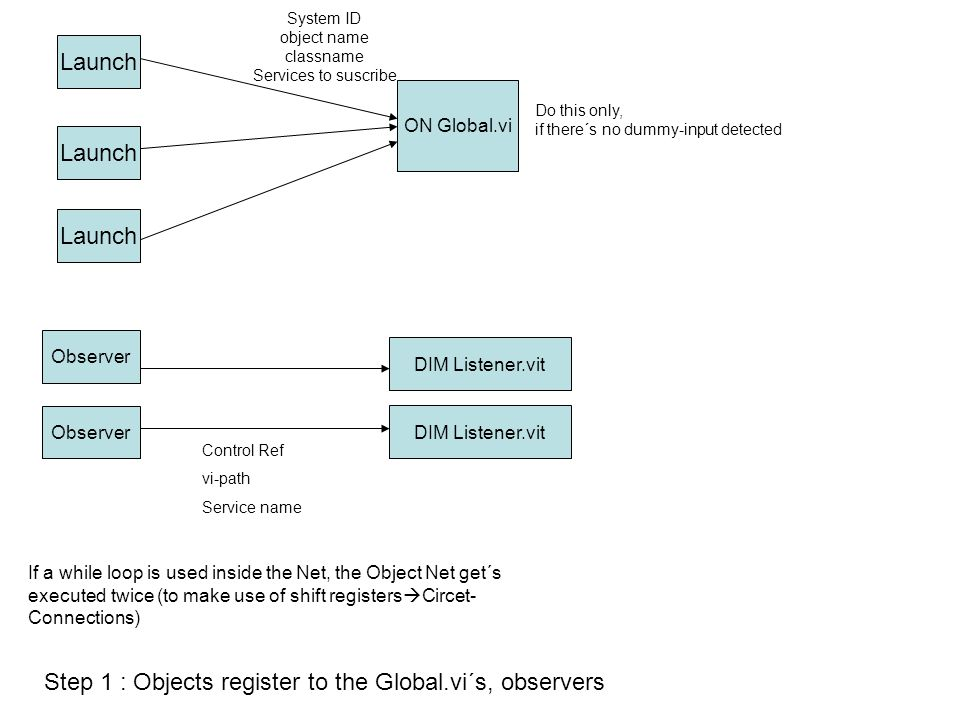 Launch ON Global.vi System ID object name classname Services to suscribe Observer Control Ref vi-path Service name Step 1 : Objects register to the Global.vi´s, observers Do this only, if there´s no dummy-input detected DIM Listener.vit If a while loop is used inside the Net, the Object Net get´s executed twice (to make use of shift registers Circet- Connections)