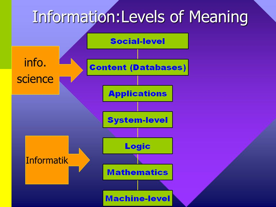 Information:Levels of Meaning Informatik info. science