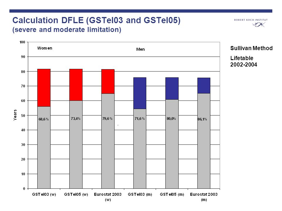 Calculation DFLE (GSTel03 and GSTel05) (severe and moderate limitation) Sullivan Method Lifetable 2002-2004
