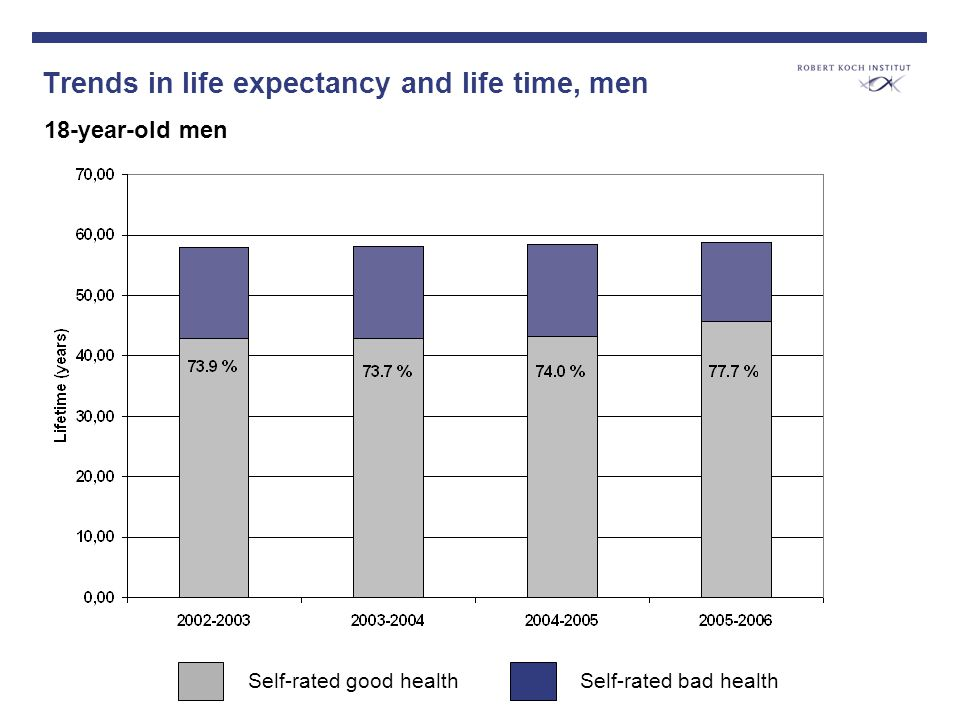 Trends in life expectancy and life time, men 18-year-old men Self-rated good healthSelf-rated bad health