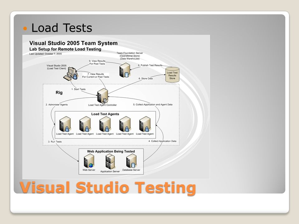 Visual Studio Testing Load Tests