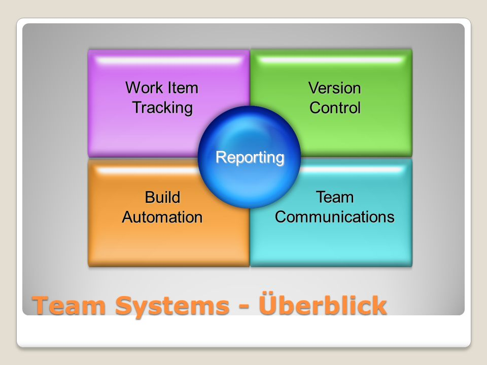 Team Systems - Überblick Version Control Work Item Tracking Build Automation Team Communications Reporting