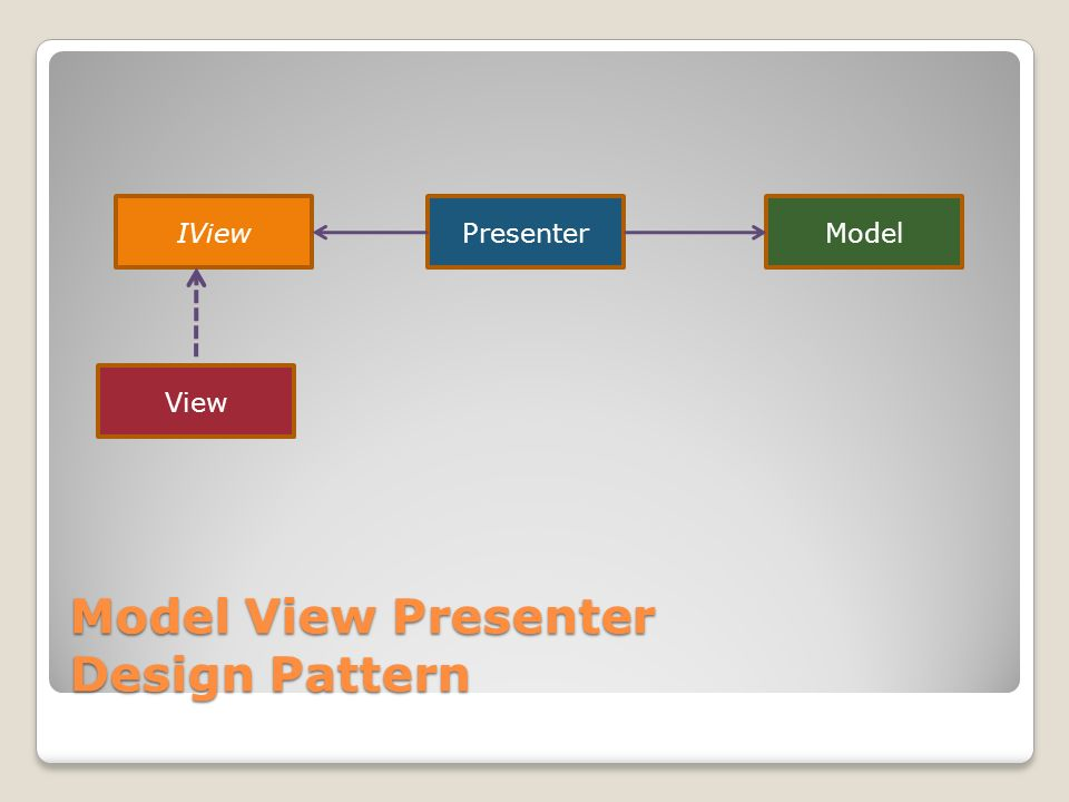 Model View Presenter Design Pattern IView View PresenterModel