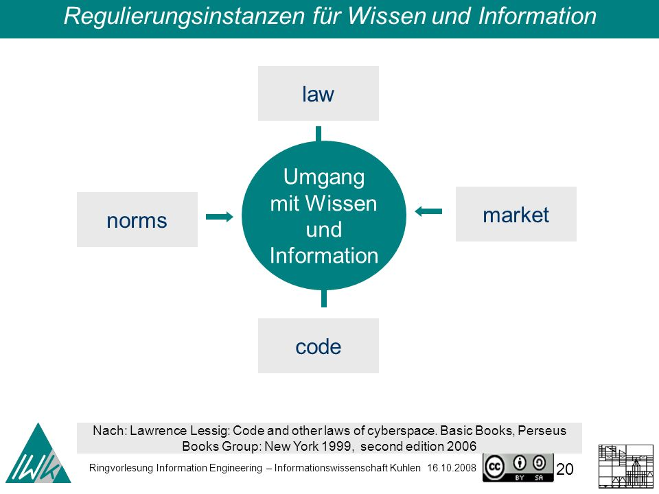 Ringvorlesung Information Engineering – Informationswissenschaft Kuhlen 16.10.2008 20 Umgang mit Wissen und Information law code norms market Nach: Lawrence Lessig: Code and other laws of cyberspace.