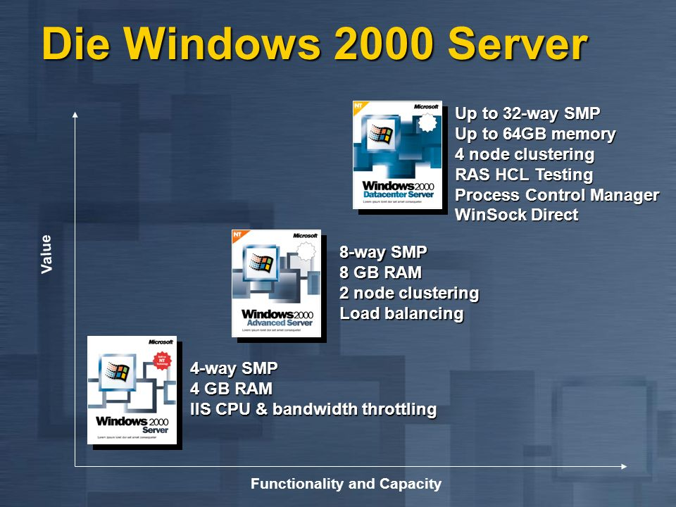 Functionality and Capacity Value 4-way SMP 4 GB RAM IIS CPU & bandwidth throttling 8-way SMP 8 GB RAM 2 node clustering Load balancing Up to 32-way SMP Up to 64GB memory 4 node clustering RAS HCL Testing Process Control Manager WinSock Direct Die Windows 2000 Server
