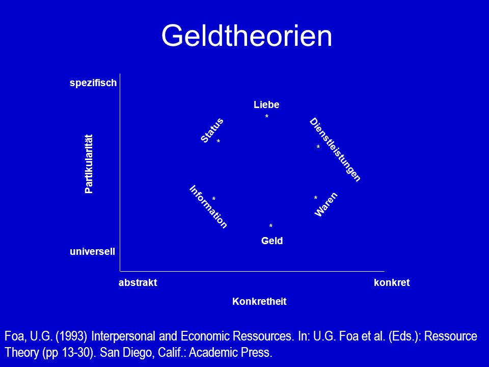 Geldtheorien Foa, U.G. (1993) Interpersonal and Economic Ressources.