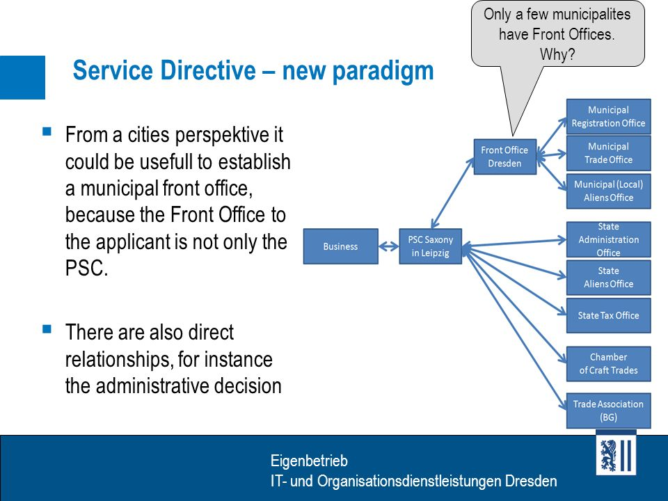Eigenbetrieb IT- Dienstleistungen Dresden Eigenbetrieb IT- und Organisationsdienstleistungen Dresden Service Directive – new paradigm From a cities perspektive it could be usefull to establish a municipal front office, because the Front Office to the applicant is not only the PSC.