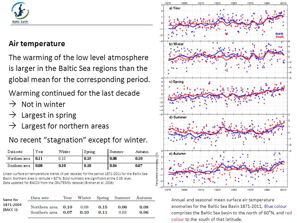 Air temperature The warming of the low level atmosphere is larger in the Baltic Sea regions than the global mean for the corresponding period.