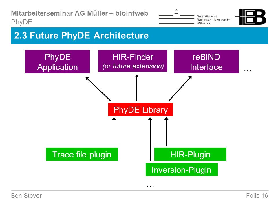 Mitarbeiterseminar AG Müller – bioinfweb Folie 16Ben Stöver 2.3 Future PhyDE Architecture PhyDE PhyDE Library PhyDE Application HIR-Finder (or future extension) reBIND Interface Trace file pluginHIR-Plugin Inversion-Plugin … …