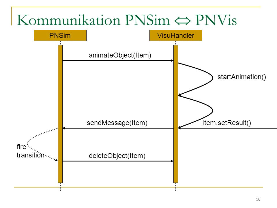 10 Kommunikation PNSim PNVis PNSimVisuHandler animateObject(Item) deleteObject(Item) sendMessage(Item) Item.setResult() startAnimation() fire transition