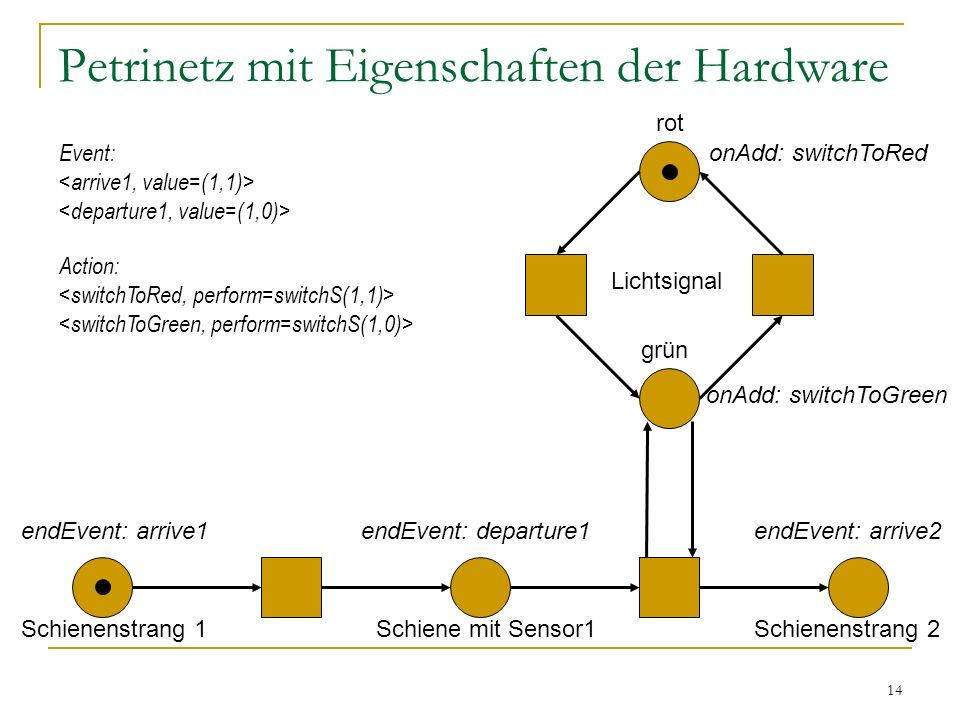 14 Petrinetz mit Eigenschaften der Hardware Schienenstrang 1Schiene mit Sensor1Schienenstrang 2 Lichtsignal endEvent: arrive1 onAdd: switchToRed onAdd: switchToGreen endEvent: departure1endEvent: arrive2 Event: Action: grün rot