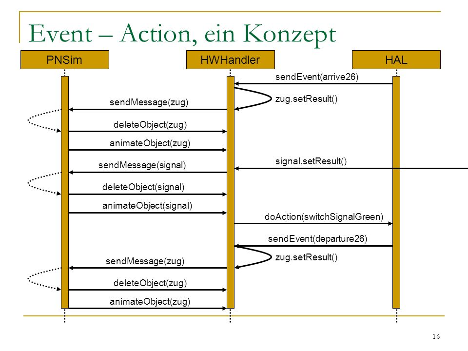 16 Event – Action, ein Konzept PNSimHWHandlerHAL sendEvent(arrive26) zug.setResult() sendMessage(zug) deleteObject(zug) animateObject(zug) doAction(switchSignalGreen) signal.setResult() sendMessage(signal) deleteObject(signal) animateObject(signal) deleteObject(zug) animateObject(zug) sendEvent(departure26) sendMessage(zug) zug.setResult()
