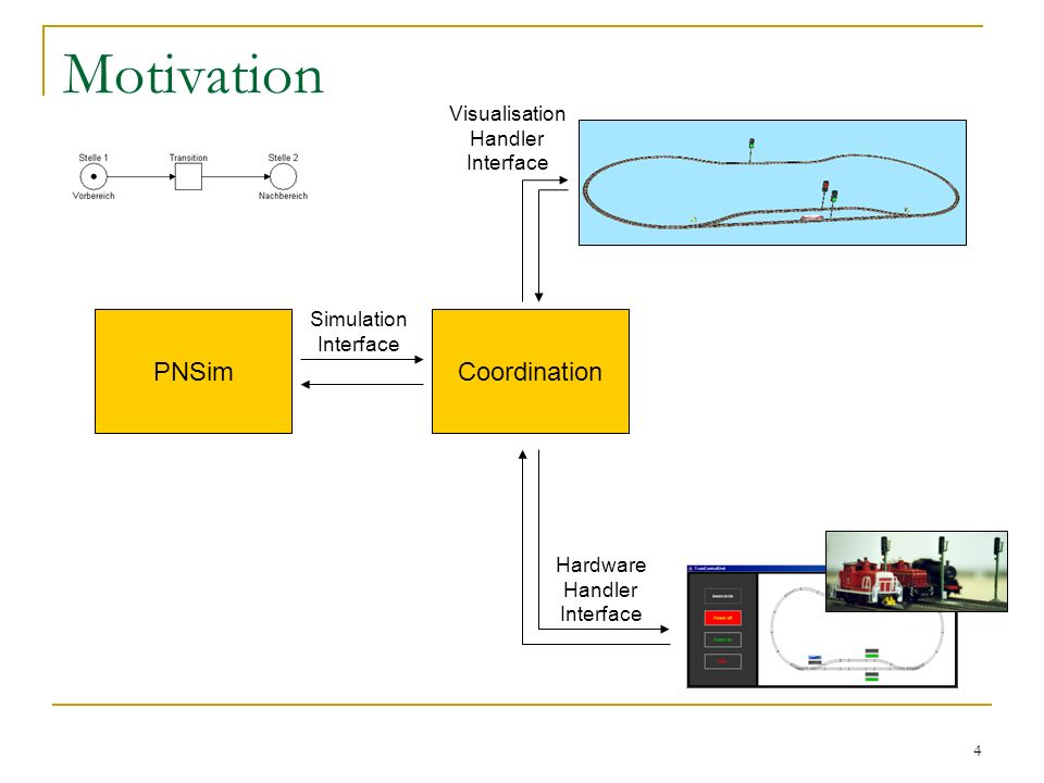 4 Motivation PNSim Coordination Simulation Interface Hardware Handler Interface Visualisation Handler Interface