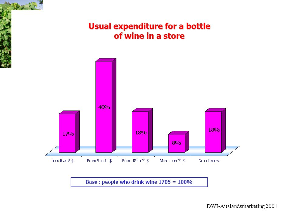 DWI-Auslandsmarketing 2001 Base : people who drink wine 1705 = 100% Usual expenditure for a bottle of wine in a store