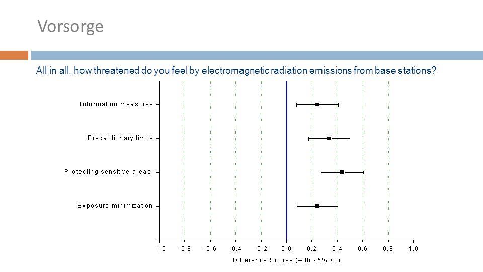 All in all, how threatened do you feel by electromagnetic radiation emissions from base stations.