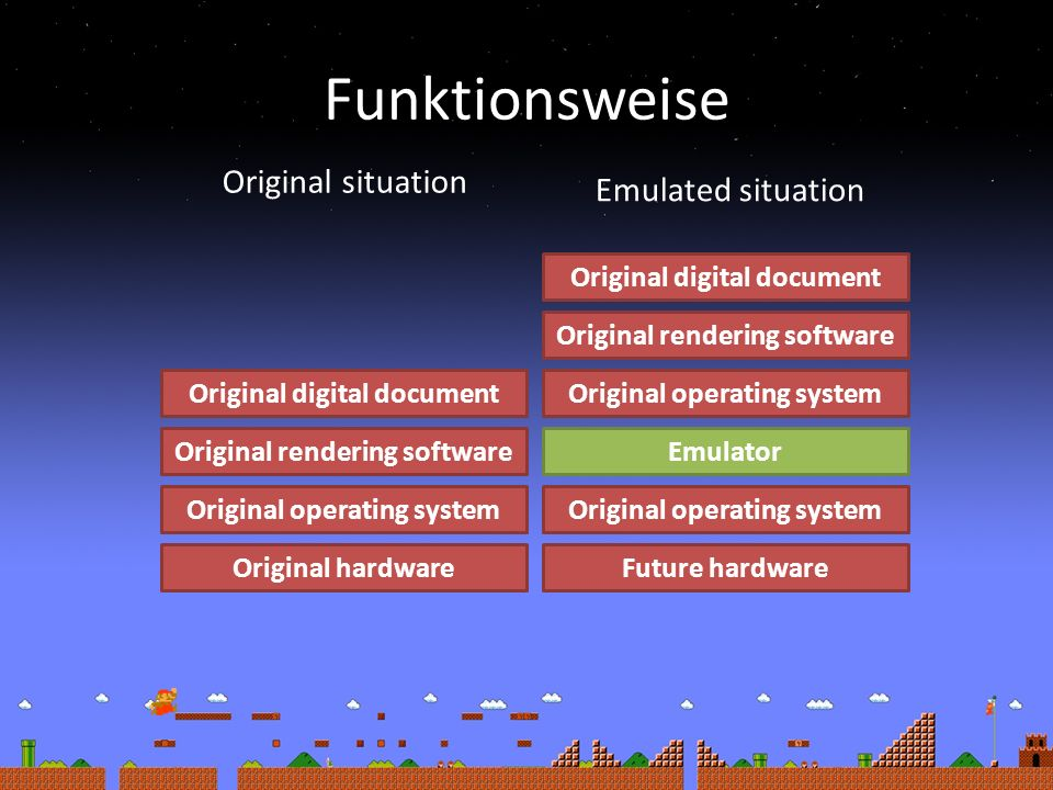 Funktionsweise Original hardwareFuture hardware Original operating system EmulatorOriginal rendering software Original digital documentOriginal operating system Original rendering software Original digital document Original situation Emulated situation