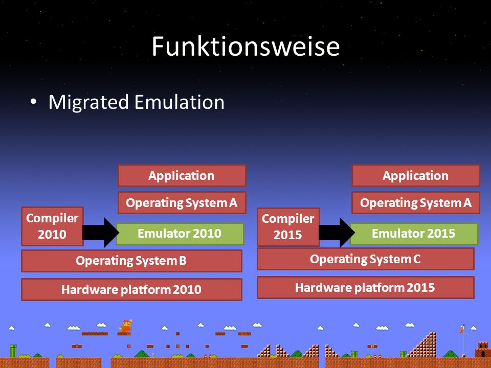 Funktionsweise Migrated Emulation Hardware platform 2010 Operating System B Hardware platform 2015 Operating System C Compiler 2010 Compiler 2015 Emulator 2010 Application Operating System A Emulator 2015 Application Operating System A