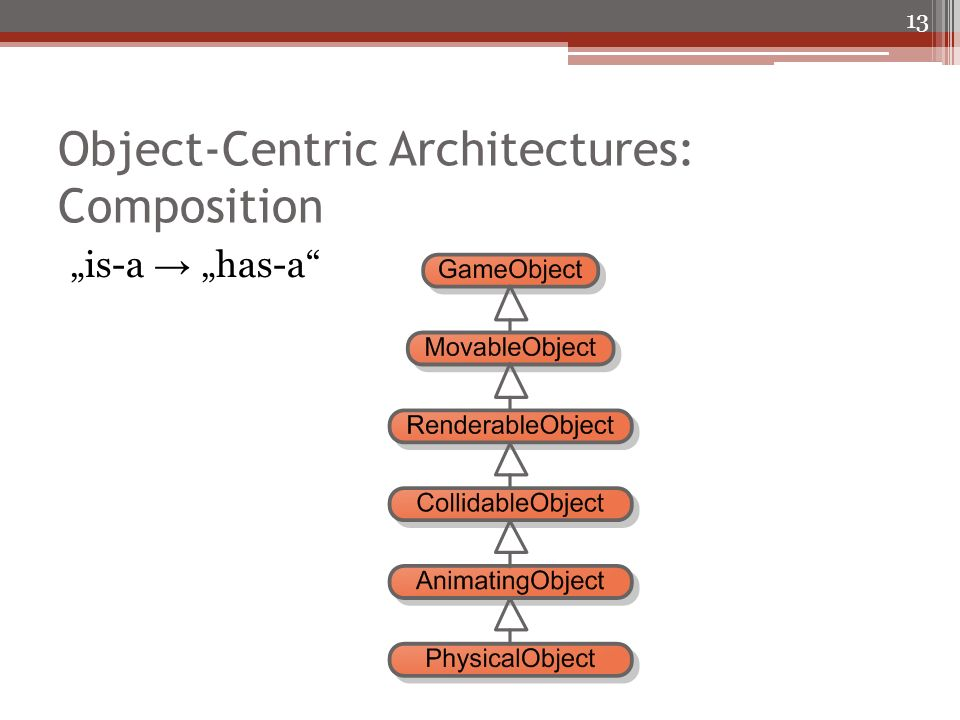 Object-Centric Architectures: Composition is-a has-a 13