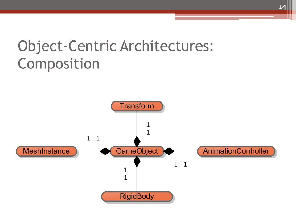 Object-Centric Architectures: Composition 14