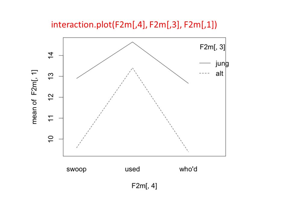 interaction.plot(F2m[,4], F2m[,3], F2m[,1])