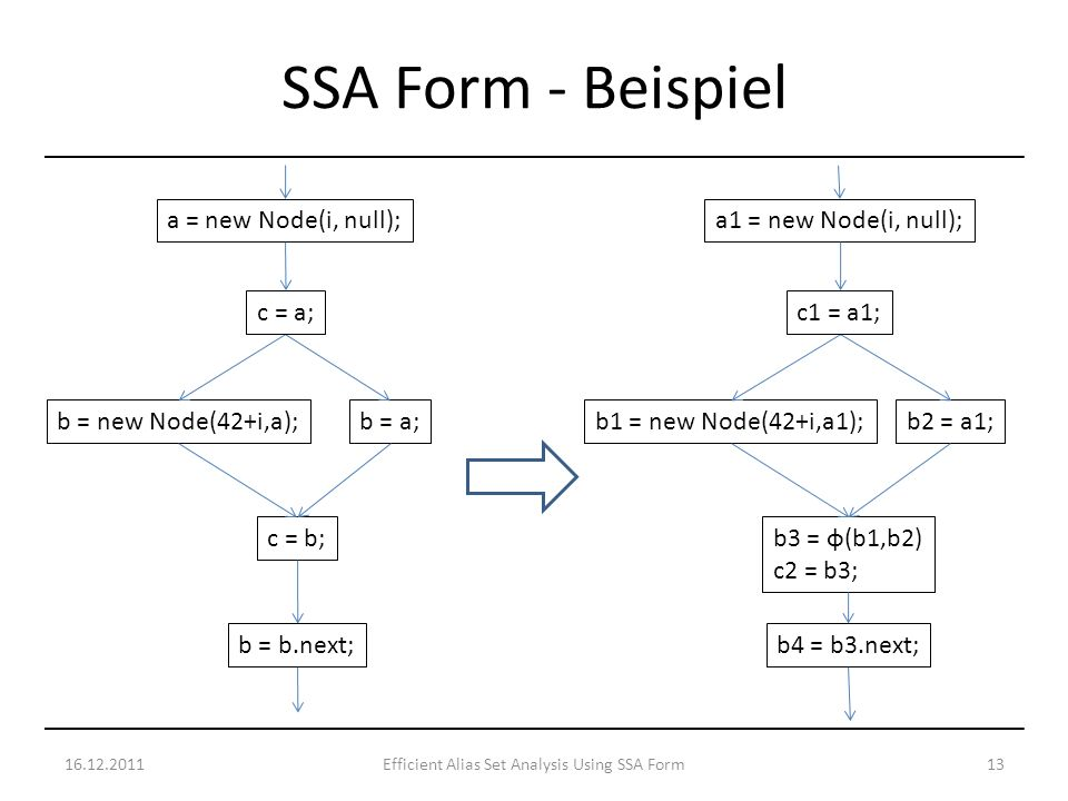 16.12.201113Efficient Alias Set Analysis Using SSA Form SSA Form - Beispiel a = new Node(i, null); b = new Node(42+i,a); c = b; b = a; b = b.next; c = a; a1 = new Node(i, null); b1 = new Node(42+i,a1); b3 = φ(b1,b2) c2 = b3; b2 = a1; b4 = b3.next; c1 = a1;