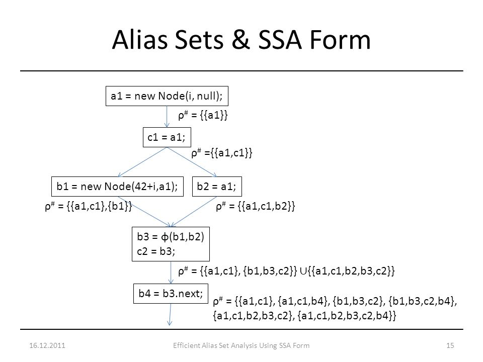 16.12.201115Efficient Alias Set Analysis Using SSA Form Alias Sets & SSA Form a1 = new Node(i, null); b1 = new Node(42+i,a1); b3 = φ(b1,b2) c2 = b3; b2 = a1; b4 = b3.next; c1 = a1; ρ # = {{a1}} ρ # ={{a1,c1}} ρ # = {{a1,c1},{b1}}ρ # = {{a1,c1,b2}} ρ # = {{a1,c1}, {b1,b3,c2}} {{a1,c1,b2,b3,c2}} ρ # = {{a1,c1}, {a1,c1,b4}, {b1,b3,c2}, {b1,b3,c2,b4}, {a1,c1,b2,b3,c2}, {a1,c1,b2,b3,c2,b4}}