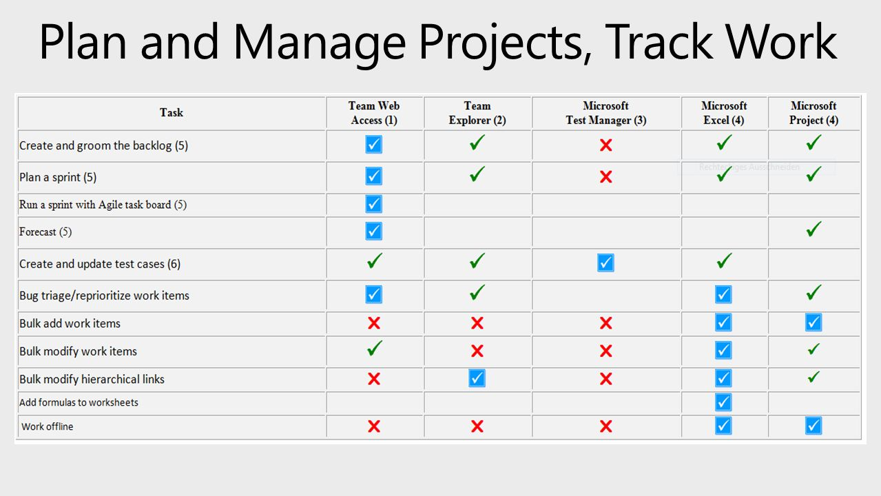 Plan and Manage Projects, Track Work