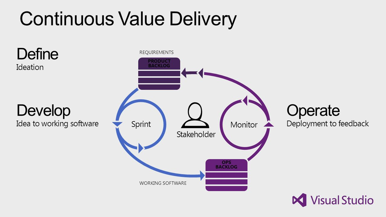 Continuous Value Delivery REQUIREMENTS PRODUCT BACKLOG OPS BACKLOG Monitor Sprint WORKING SOFTWARE Develop Idea to working software Operate Deployment to feedback Define Ideation Stakeholder