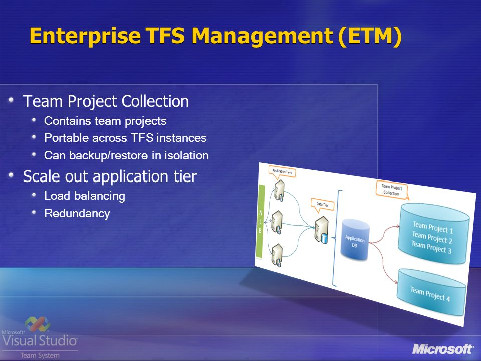Enterprise TFS Management (ETM) Team Project Collection Contains team projects Portable across TFS instances Can backup/restore in isolation Scale out application tier Load balancing Redundancy