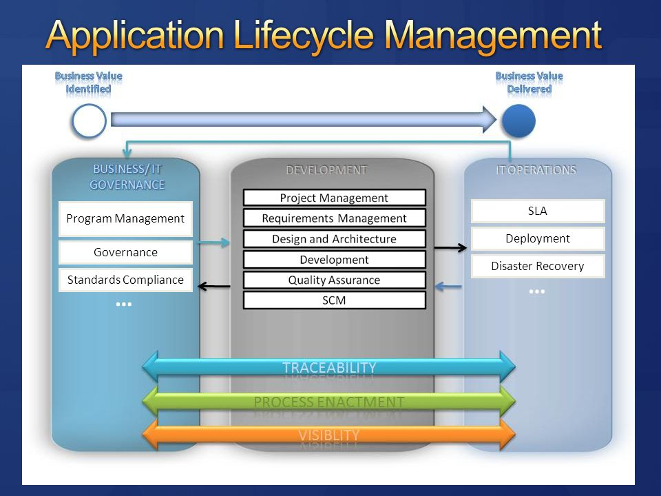 Program Management Governance Standards Compliance … SLA Deployment Disaster Recovery …