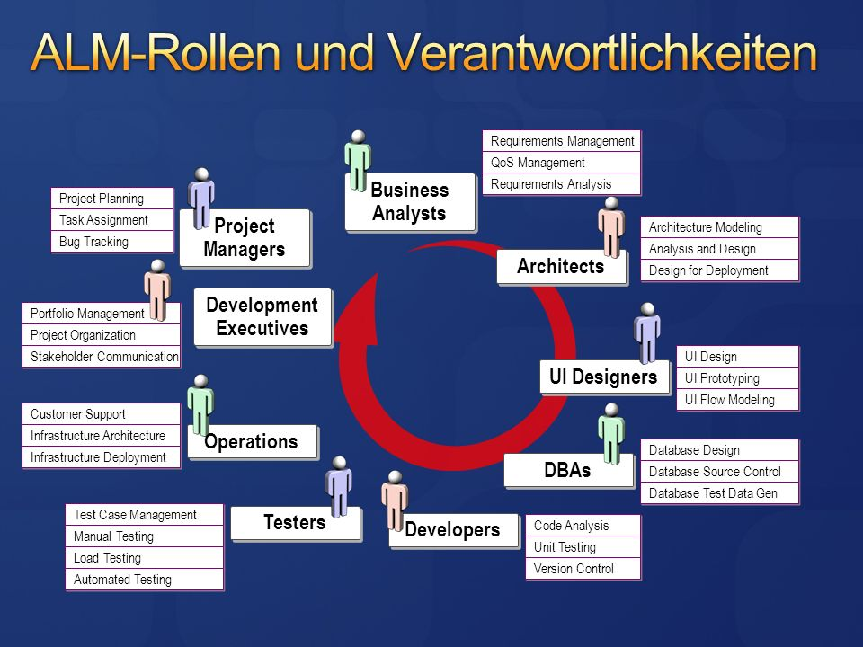 Business Analysts Requirements Management QoS Management Requirements Analysis Architects Architecture Modeling Analysis and Design Design for Deployment UI Designers UI Design UI Prototyping UI Flow Modeling DBAs Database Design Database Source Control Database Test Data Gen Developers Code Analysis Unit Testing Version Control Testers Test Case Management Manual Testing Load Testing Automated Testing Operations Customer Support Infrastructure Architecture Infrastructure Deployment Project Managers Project Planning Task Assignment Bug Tracking Development Executives Portfolio Management Project Organization Stakeholder Communication