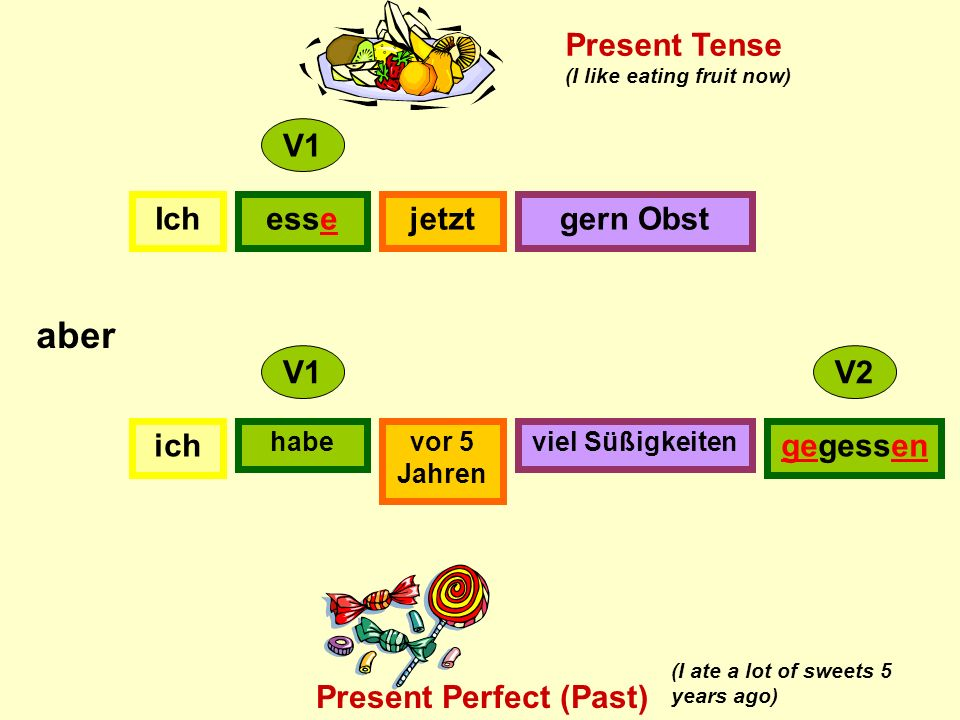 Ichessejetztgern Obst ich habevor 5 Jahren viel Süßigkeiten gegessen V1 V2 aber Present Tense Present Perfect (Past) (I like eating fruit now) (I ate a lot of sweets 5 years ago)