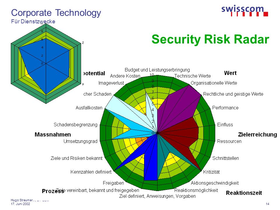 Corporate Technology Für Dienstzwecke 14 Hugo Straumann, CT-SSM 17. Juni 2002 Security Risk Radar