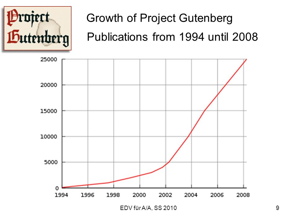 EDV für A/A, SS 20109 Growth of Project Gutenberg Publications from 1994 until 2008