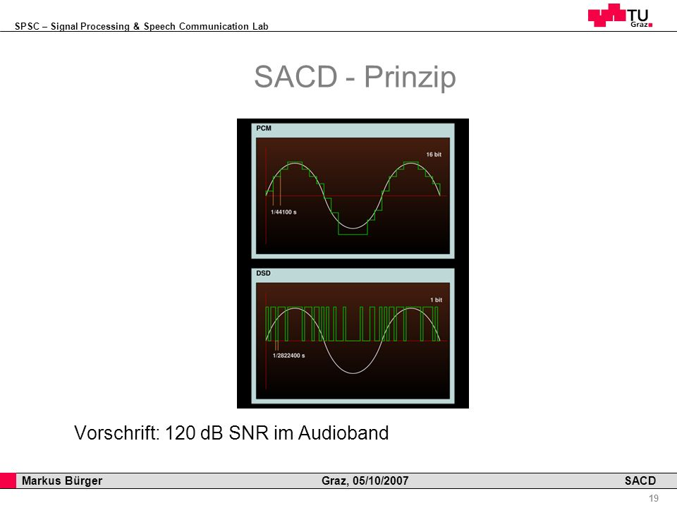 SPSC – Signal Processing & Speech Communication Lab Professor Horst Cerjak, 19.12.2005 19 Markus Bürger Graz, 05/10/2007 SACD SACD - Prinzip Vorschrift: 120 dB SNR im Audioband