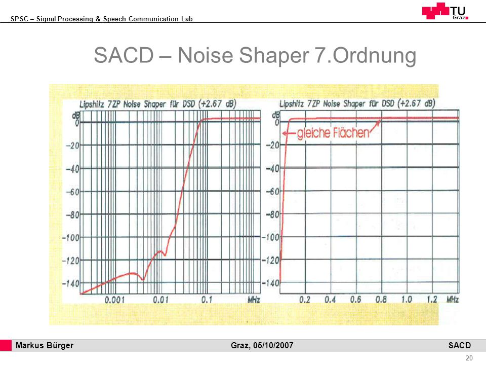 SPSC – Signal Processing & Speech Communication Lab Professor Horst Cerjak, 19.12.2005 20 Markus Bürger Graz, 05/10/2007 SACD SACD – Noise Shaper 7.Ordnung