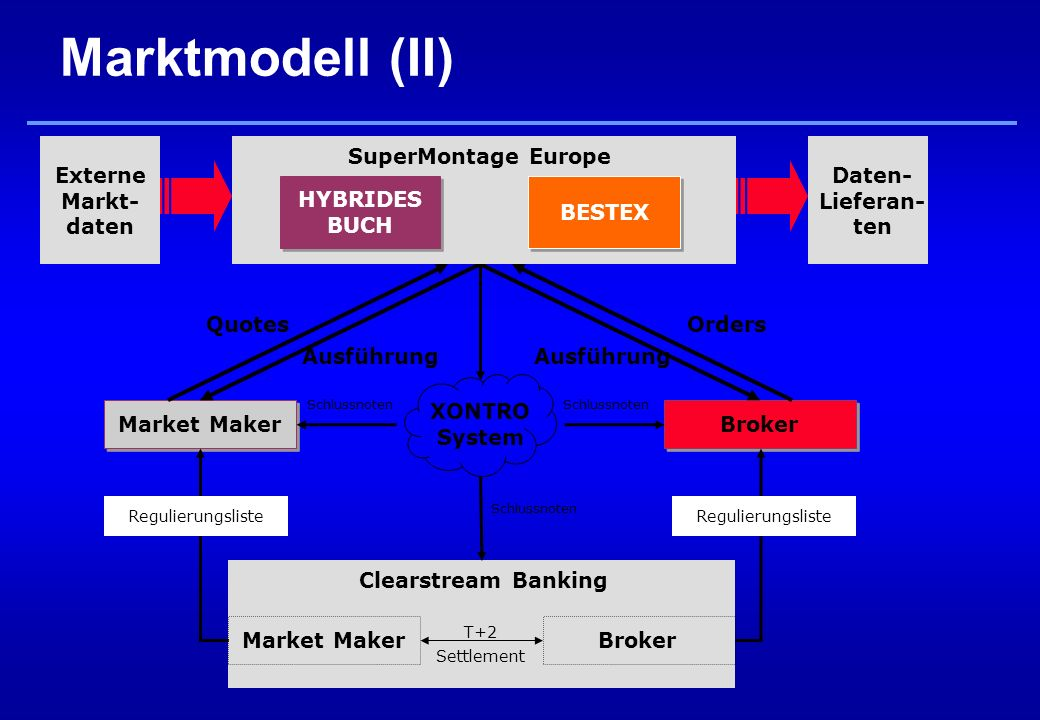 Marktmodell (II) Market Maker Broker Ausführung Clearstream Banking XONTRO System BrokerMarket Maker T+2 Settlement Schlussnoten HYBRIDES BUCH BESTEX SuperMontage Europe Regulierungsliste Daten- Lieferan- ten Externe Markt- daten QuotesOrders