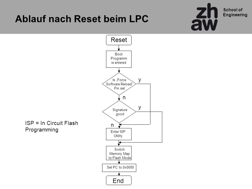 School of Engineering Reset Boot Programm is entered Is Force Software Reload Pin set Signature good Enter ISP Utility Switch Memory Map to Flash Mode Set PC to 0x0000 End y n y n ISP = In Circuit Flash Programming Ablauf nach Reset beim LPC