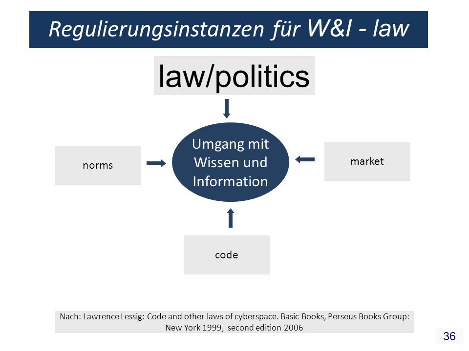 36 Regulierungsinstanzen für W&I - law Umgang mit Wissen und Information law/politics code norms market Nach: Lawrence Lessig: Code and other laws of cyberspace.