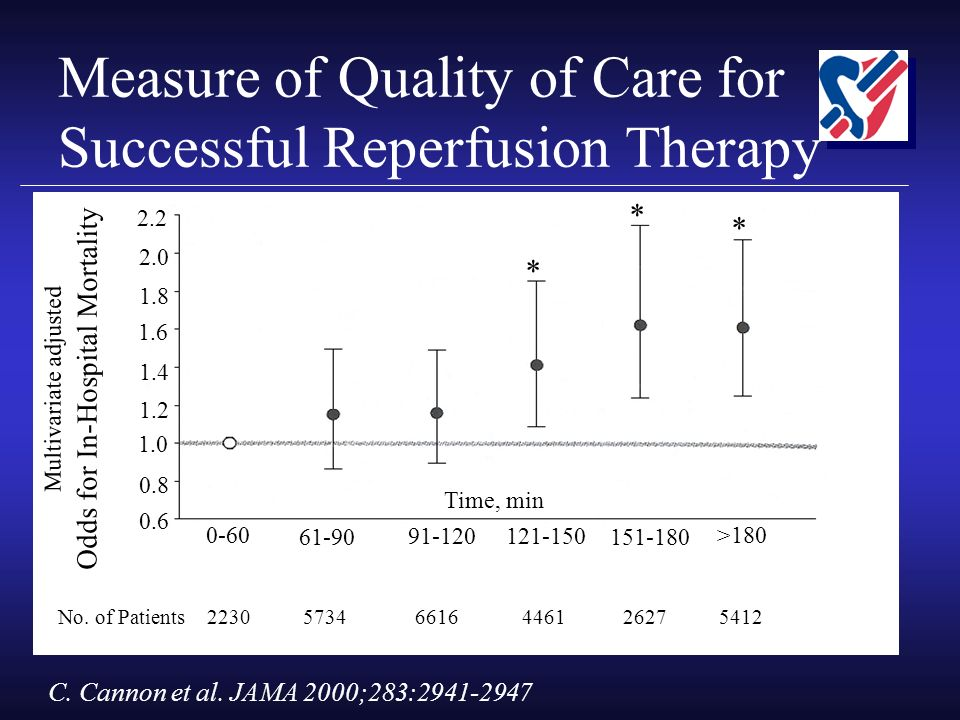Measure of Quality of Care for Successful Reperfusion Therapy 0.6 1.6 1.4 1.2 1.0 0.8 1.8 2.0 2.2 0-60 61-90 91-120 121-150 151-180 >180 Time, min Multivariate adjusted Odds for In-Hospital Mortality No.