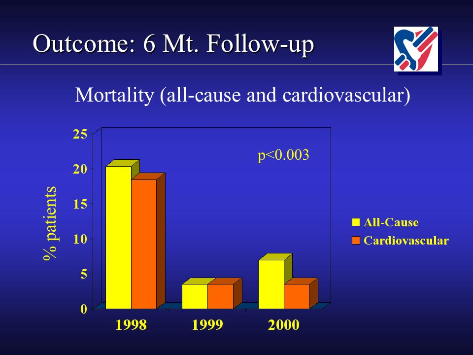 Outcome: 6 Mt. Follow-up % patients p<0.003 Mortality (all-cause and cardiovascular)