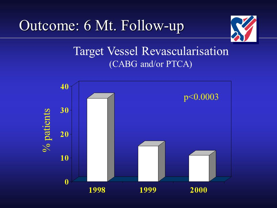 Outcome: 6 Mt. Follow-up % patients p<0.0003 Target Vessel Revascularisation (CABG and/or PTCA)