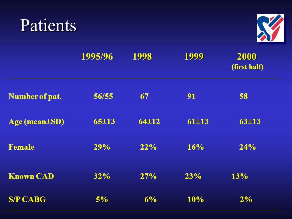 Patients 1998 1999 2000 1995/96 1998 1999 2000 (first half) Number of pat.