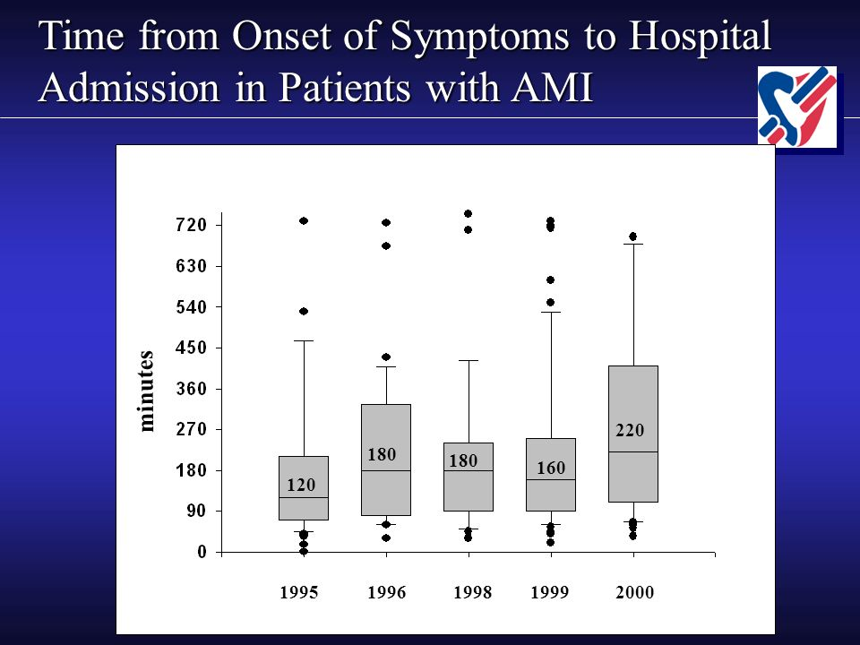 Time from Onset of Symptoms to Hospital Admission in Patients with AMI 1998199 9 2000 8585.5 106 19951996199819992000 120 220 160 180 minutes