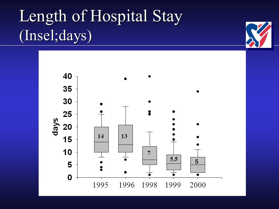 Length of Hospital Stay (Insel;days) 1995 1998 1996 1999 2000 14 13 7 5.5 5