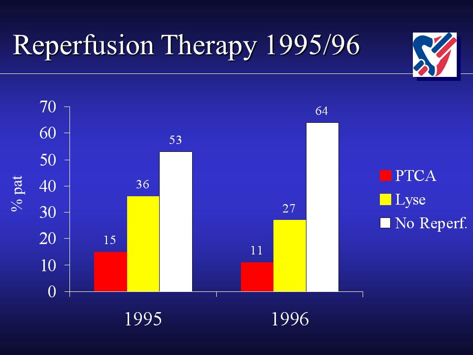 Reperfusion Therapy 1995/96 % pat