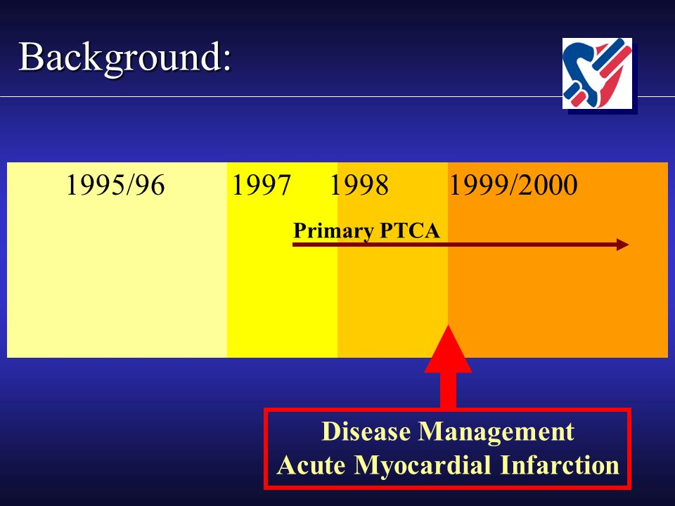 Background: 1995/96 1997 1998 1999/2000 Disease Management Acute Myocardial Infarction Primary PTCA